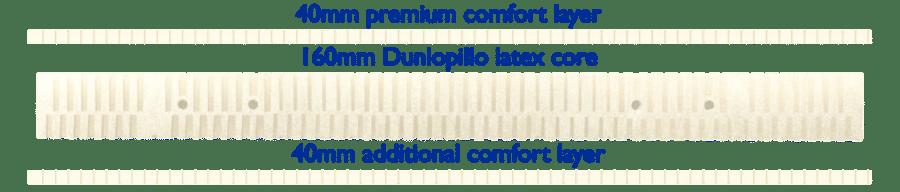 Dunlopillo Mattress Review The Dunlopillo Millennium Mattress