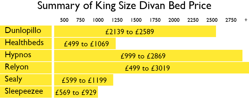 How Much is a King Size Divan Bed