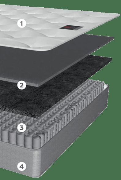 Relyon Mattress Review The Intense Ortho 800 mattress