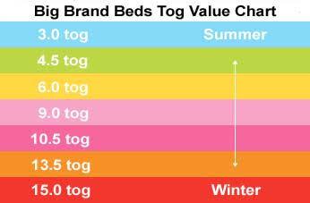 Tog value chart