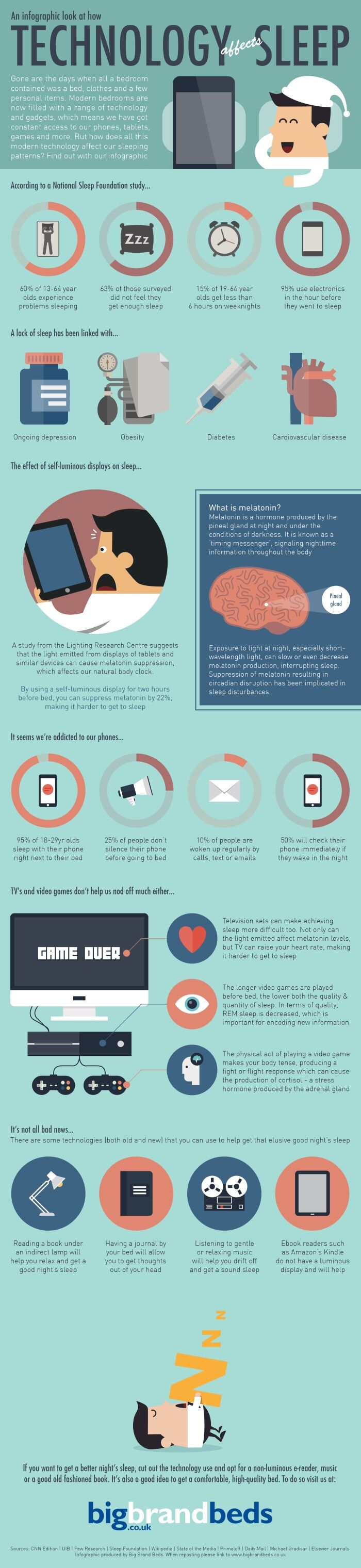 An infographic looking at how technology affects sleep