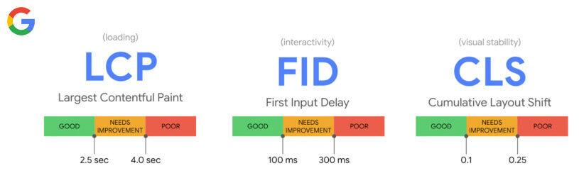 Google's Core Web Vitals graphic