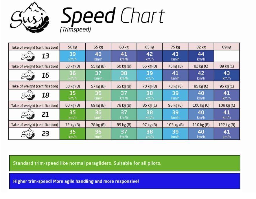 Susi_Speed_Chart