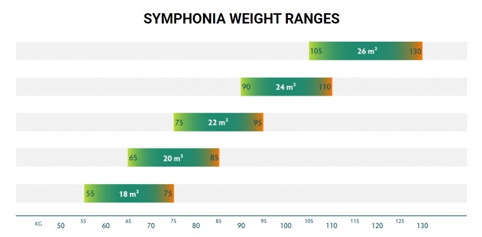 Symphyona_weightranges