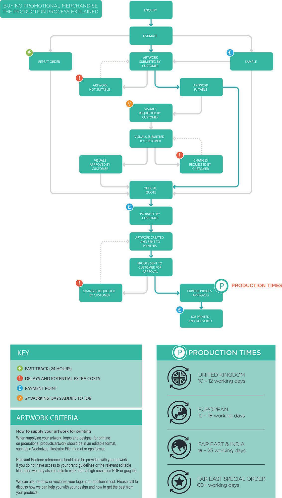 Print Gifts order management process